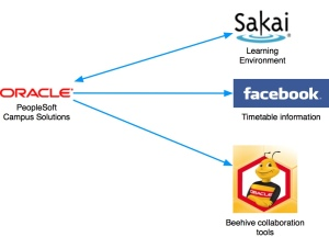 Campus solutions to Sakai, facebook and Beehive